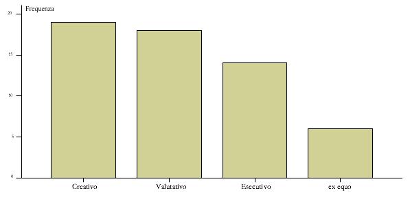 Fig. 3 – Stile cognitivo