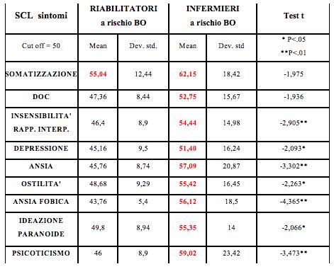 Tab. 10 - Confronto dati al test SCL-90