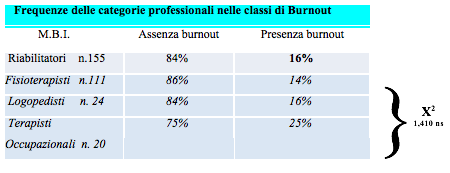 Tab. 1 - Frequenza delle categorie professionali nelle classi di Burnout