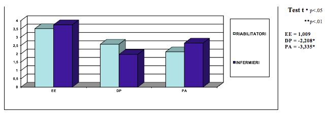 Tab 8. - Valori medi delle sottoscale M.B.I. nelle categorie professionali