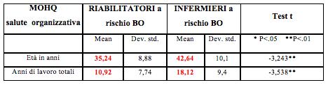 Tab. 9 - Confronto dati al MOHQ