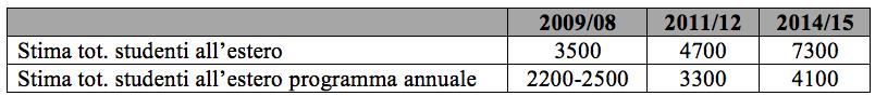 Tab. 1 Stime studenti all'estero